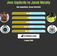Jose Izquierdo vs Jacob Murphy h2h player stats