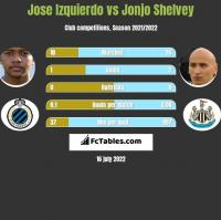 Jose Izquierdo vs Jonjo Shelvey h2h player stats