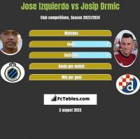 Jose Izquierdo vs Josip Drmić h2h player stats