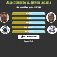Jose Izquierdo vs Jurgen Locadia h2h player stats