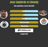 Jose Izquierdo vs Kenedy h2h player stats