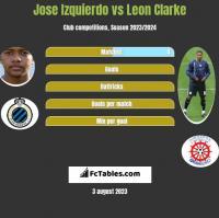 Jose Izquierdo vs Leon Clarke h2h player stats
