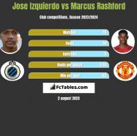 Jose Izquierdo vs Marcus Rashford h2h player stats