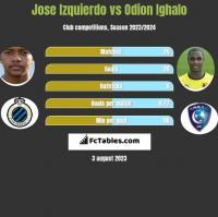 Jose Izquierdo vs Odion Ighalo h2h player stats