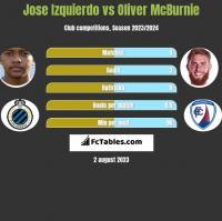 Jose Izquierdo vs Oliver McBurnie h2h player stats