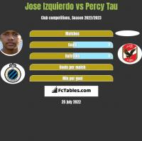 Jose Izquierdo vs Percy Tau h2h player stats