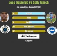 Jose Izquierdo vs Solly March h2h player stats