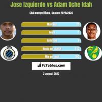 Jose Izquierdo vs Adam Uche Idah h2h player stats