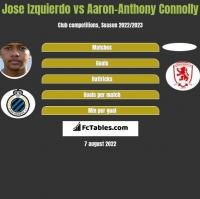 Jose Izquierdo vs Aaron-Anthony Connolly h2h player stats