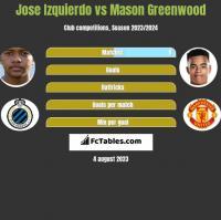 Jose Izquierdo vs Mason Greenwood h2h player stats