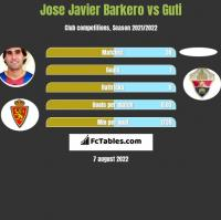 Jose Javier Barkero vs Guti h2h player stats