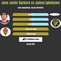 Jose Javier Barkero vs James Igbekeme h2h player stats