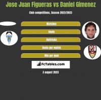 Jose Juan Figueras vs Daniel Gimenez h2h player stats