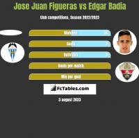 Jose Juan Figueras vs Edgar Badia h2h player stats