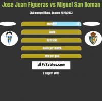 Jose Juan Figueras vs Miguel San Roman h2h player stats