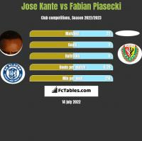 Jose Kante vs Fabian Piasecki h2h player stats