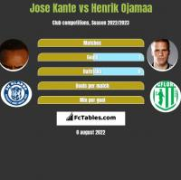 Jose Kante vs Henrik Ojamaa h2h player stats