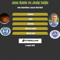 Jose Kante vs Josip Soljic h2h player stats