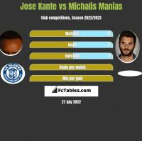 Jose Kante vs Michalis Manias h2h player stats