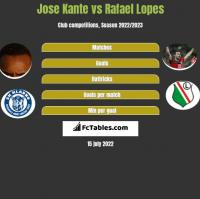 Jose Kante vs Rafael Lopes h2h player stats