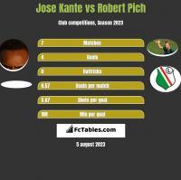 Jose Kante vs Robert Pich h2h player stats