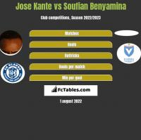 Jose Kante vs Soufian Benyamina h2h player stats
