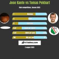 Jose Kante vs Tomas Pekhart h2h player stats