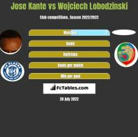 Jose Kante vs Wojciech Lobodzinski h2h player stats