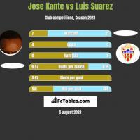 Jose Kante vs Luis Suarez h2h player stats