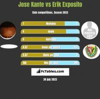 Jose Kante vs Erik Exposito h2h player stats
