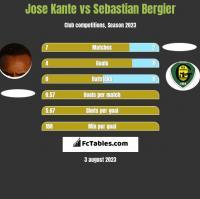 Jose Kante vs Sebastian Bergier h2h player stats