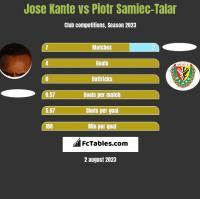 Jose Kante vs Piotr Samiec-Talar h2h player stats