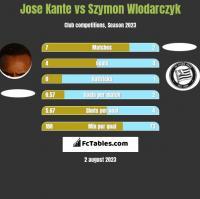 Jose Kante vs Szymon Wlodarczyk h2h player stats