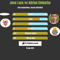 Jose Lazo vs Adrian Embarba h2h player stats