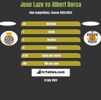 Jose Lazo vs Albert Dorca h2h player stats