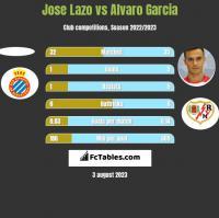 Jose Lazo vs Alvaro Garcia h2h player stats