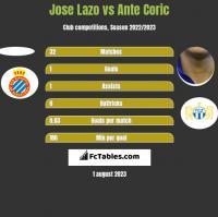 Jose Lazo vs Ante Corić h2h player stats