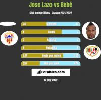 Jose Lazo vs Bebé h2h player stats