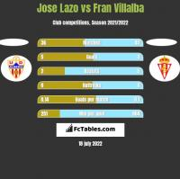 Jose Lazo vs Fran Villalba h2h player stats