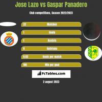 Jose Lazo vs Gaspar Panadero h2h player stats