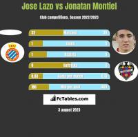 Jose Lazo vs Jonatan Montiel h2h player stats