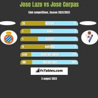 Jose Lazo vs Jose Corpas h2h player stats