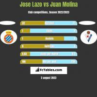 Jose Lazo vs Juan Molina h2h player stats