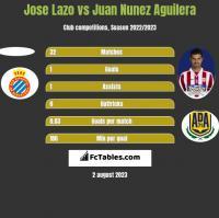 Jose Lazo vs Juan Nunez Aguilera h2h player stats