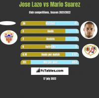 Jose Lazo vs Mario Suarez h2h player stats