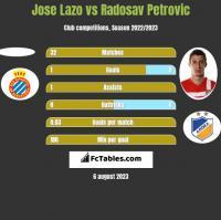Jose Lazo vs Radosav Petrović h2h player stats