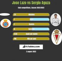 Jose Lazo vs Sergio Aguza h2h player stats