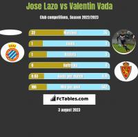 Jose Lazo vs Valentin Vada h2h player stats