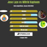 Jose Lazo vs Wilfrid Kaptoum h2h player stats