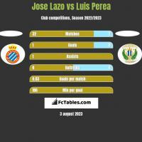 Jose Lazo vs Luis Perea h2h player stats